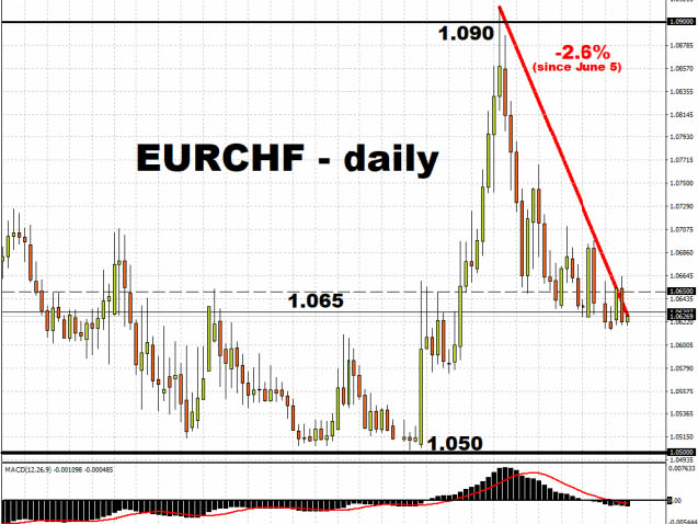 L'euro avance à grands pas, la contraction de la zone euro révisée à la baisse - Euro 2020